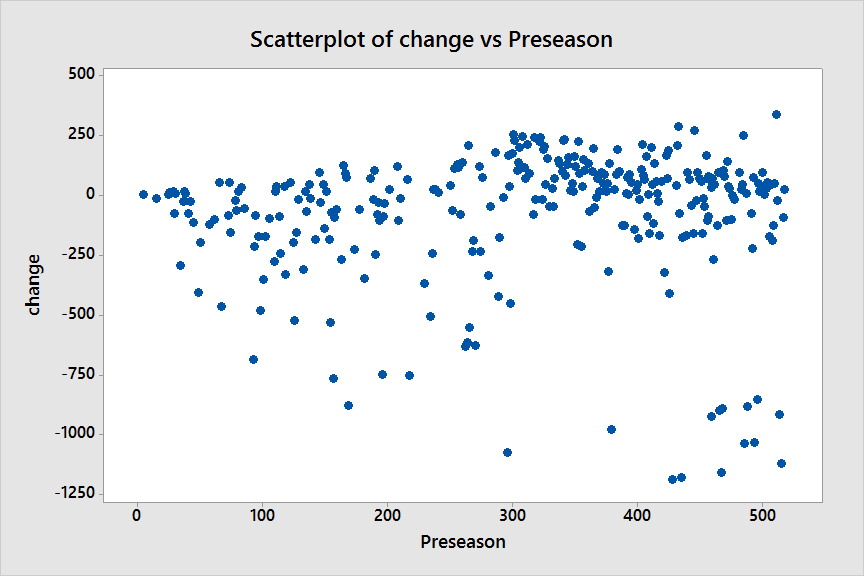 Scatterplot of change vs Preseason