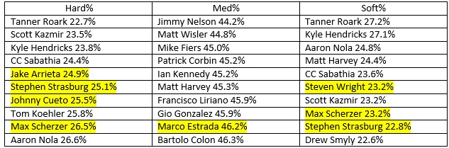 Pitching Leaders by Contact%